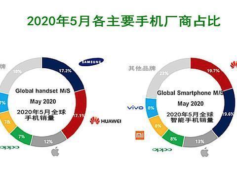 """5月手机销量排名出炉:华为三星""""互掐"""",苹果被OPPO紧盯?"""