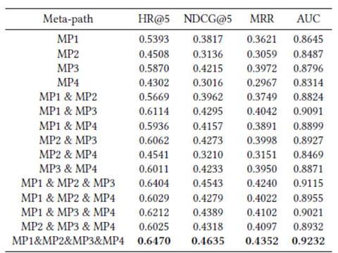 MOOC异构信息网络中基于图卷积网络的知识点推荐