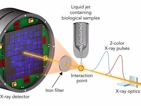 光线也可以循环?利用循环的X射线,实现产生高质量的激光脉冲!