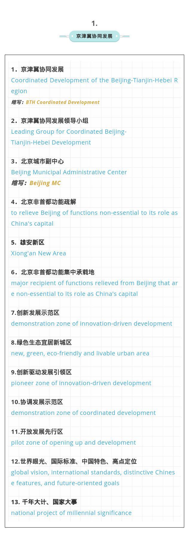 转!国新办公布61个重大国家战略常用关键词英文译法,你get了吗