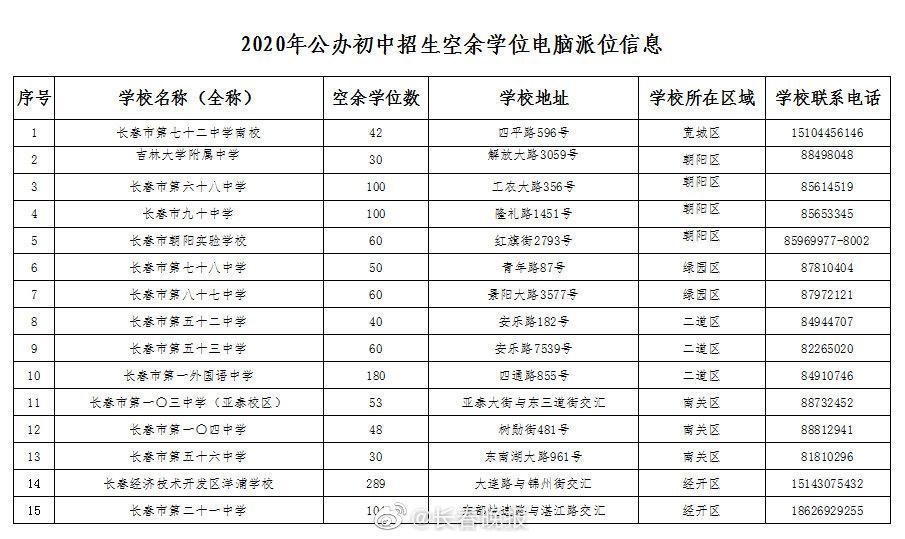 长春 长春市公办学校、民办学校空余学位数额公布!