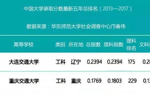 兰州交通大学、重庆交通大学、大连交通大学最新排行榜表现来了!