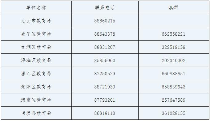 【关注】2020年汕头市生源地信用助学贷款预申请人数突破2万