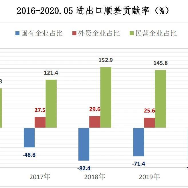 5月份全国贸易顺差总额1214亿美元,私营企业占比161.3%