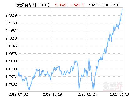 天弘中证食品饮料指数A净值上涨3.30% 请保持关注