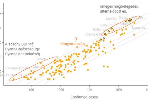 数据揭示匈牙利新冠患者死亡率为什么如此之高