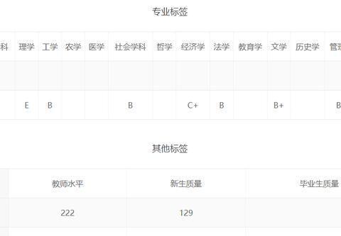 上海39所本科大学排行榜!靠录取分数说话,差距一目了然!