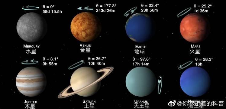 8大行星自转轴倾角和自转角速度 八大行星……