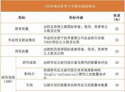 世界大学排名中心2020中国内地高校50强发布:国科大第三