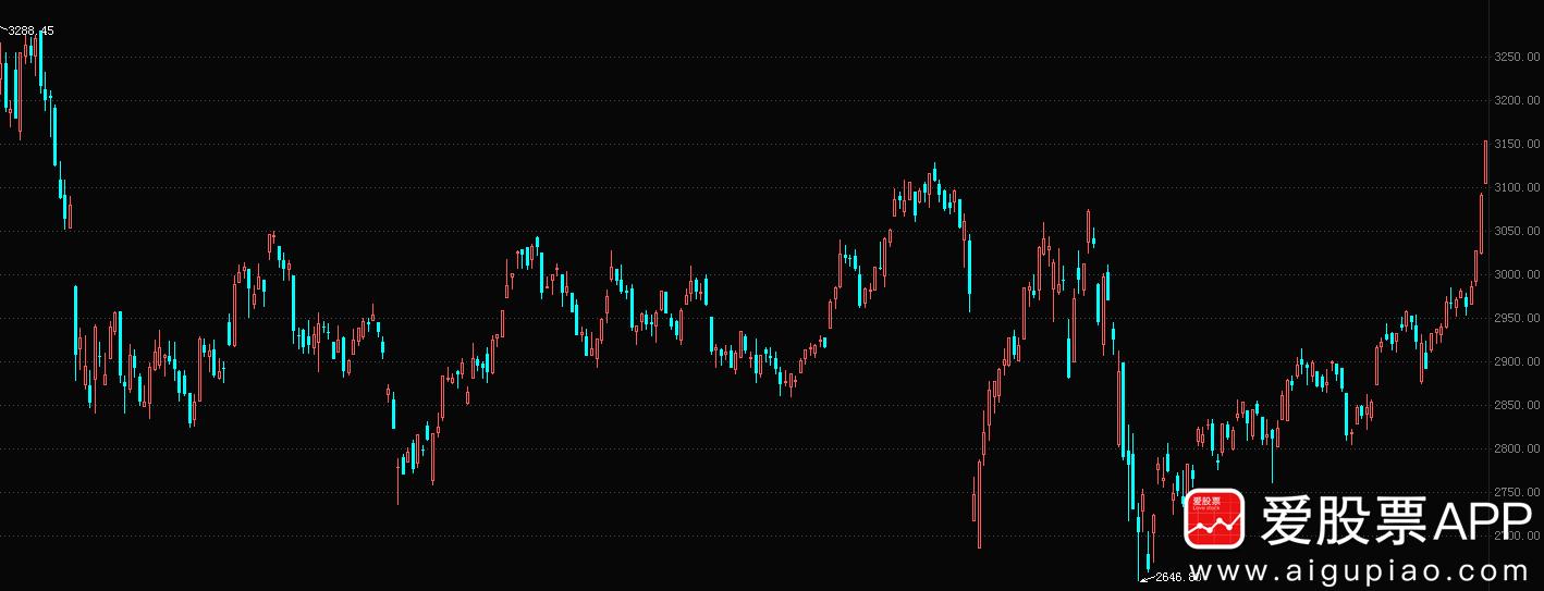 货币政策维持宽松 市场流行以大为美