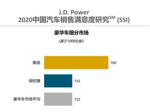 J.D.Power最新销售满意度排名解读:车市「赢家通吃」时代来临