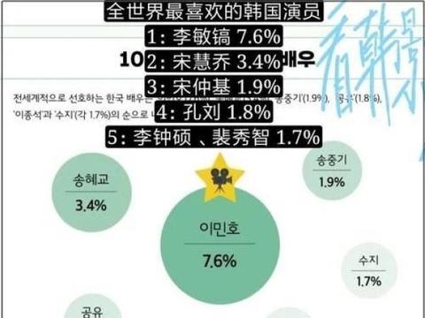 最新韩流白皮书曝光李敏镐成最受欢迎演员,《寄生虫》也上榜
