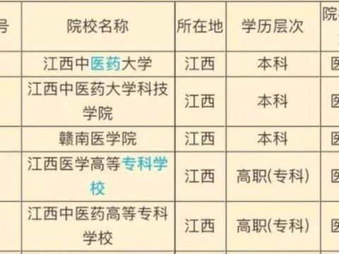江西五大医学类学校大学排名!