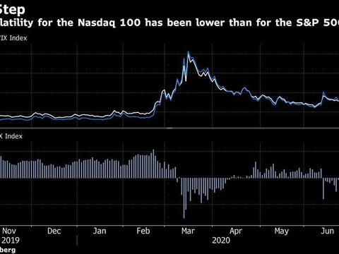 纳斯达克市场涨势如虹 直逼互联网泡沫逃逸速度