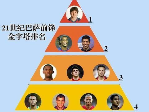 21世纪巴萨前锋金字塔排名:梅西1档无争议,小罗2档,4档也很强