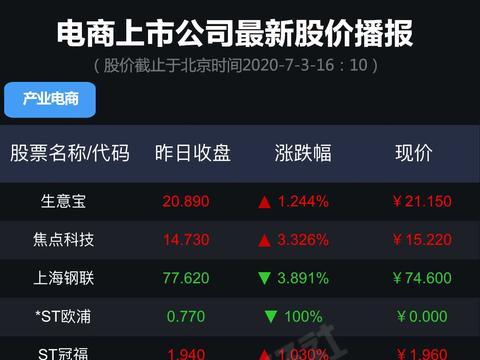「播报」一图看清69家电商上市公司最新股价(20200703)