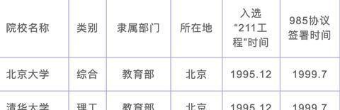 2020年中国112所211、985工程大学分级排名,你今年准备考哪个?