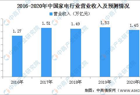 2020年中国家电行业市场规模预测及发展前景分析