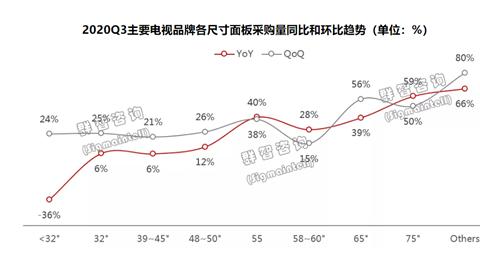 彩电品牌BP达成率不高,下半年需注意化解面板涨价压力