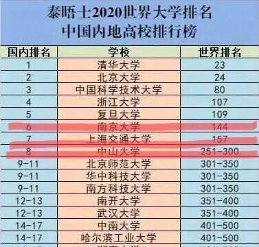 内地高校排行榜:南京大学、上海交通大学、中山大学位居前八位