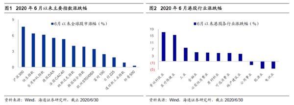 海通策略荀玉根:港股行业结构分化明显 关注低估高股息率股轮涨机会