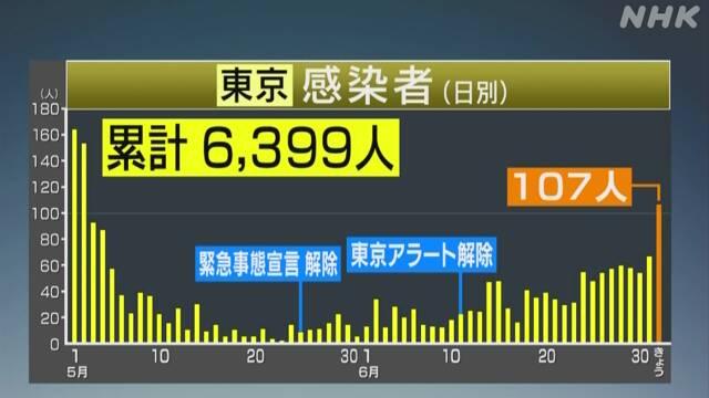 日本东京单日新增重回三位数,45人感染途径未知