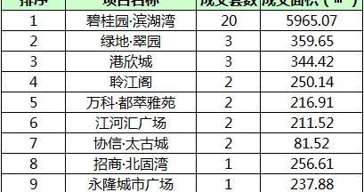 7月2日镇江商品房成交141套 市区成交51套