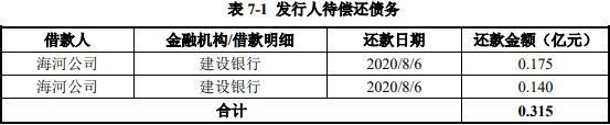 天津城投:发行20亿元公司债券 票面利率3.66%
