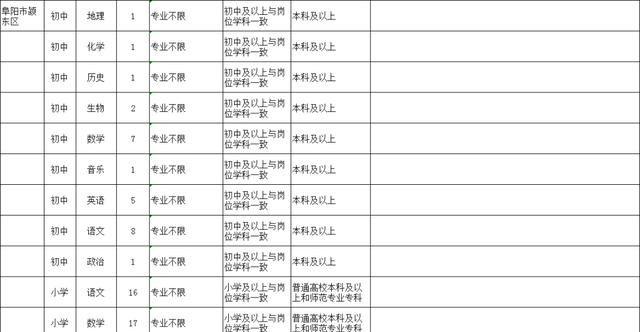 阜阳计划招聘特岗教师448人!(附岗位表)