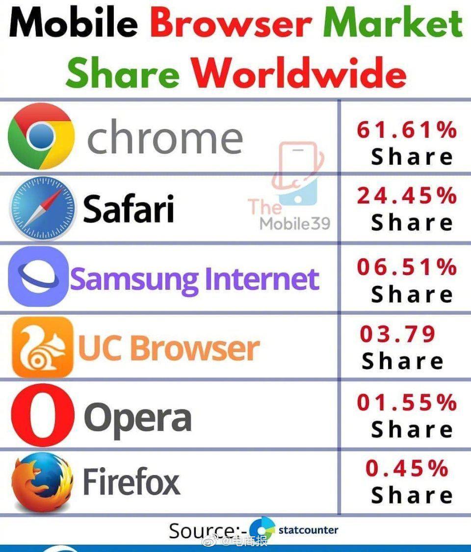 全球移动浏览器市场份额,你现在用的是哪个