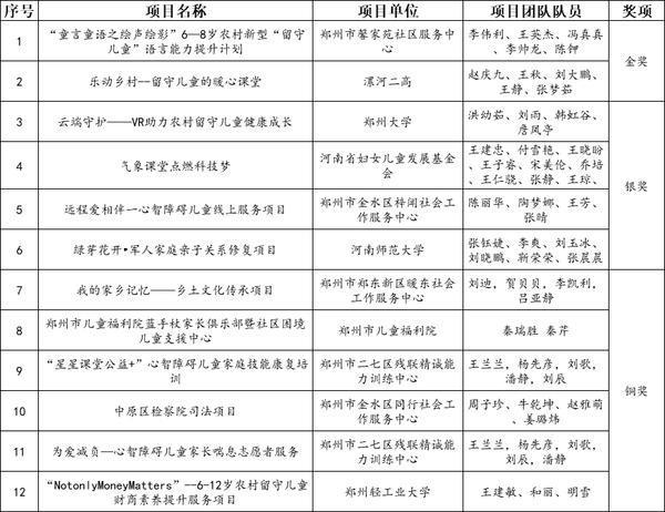 河南儿童公益慈善服务项目大赛落幕 12个优秀项目脱颖而出