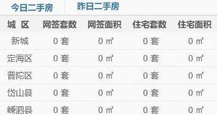 舟山楼市每日成交行情速递(2020年07月04日)