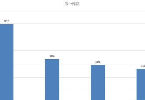 梦幻西游:统计全服70个区的十八门闯关数据,玩家数量增加六万