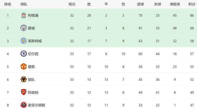 5-2、2-0、3-0!英超争四白热化:切尔西力压曼联 阿森纳也有希望