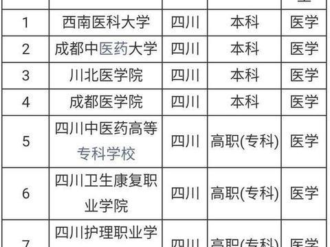 四川七大医学类高校大学排名!