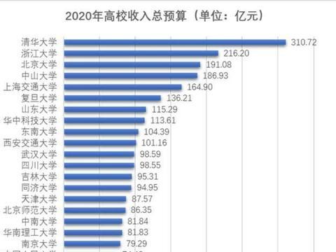 2020年高校财政拨款公布,清华北大削减18亿,西部一高校涨0.6亿