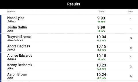 天才出道!小将9秒93击败奥运冠军加特林,曾破博尔特赛会纪录