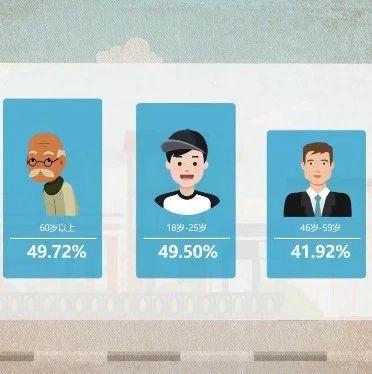 【速看】中国经济生活大调查:宁夏人顾家排全国第一!