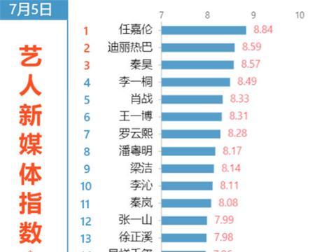 最受欢迎电视剧演员指数:王一博跌至第6,热巴第2,榜首不是肖战