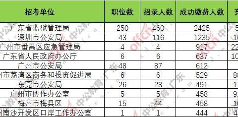广东省公务员考试报名人数:81525人缴费成功,同比去年增幅24.1%