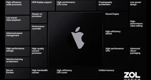 苹果自研处理器有多强?5nm工艺12个核心设计曝光