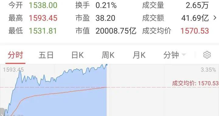 贵州茅台市值首破2万亿,宇宙行也开始追了
