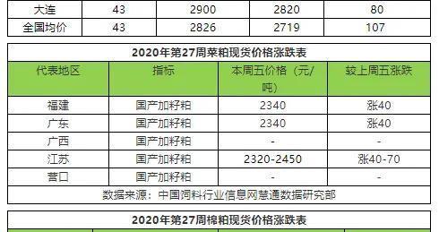 2020年7月第1周豆粕、菜粕、棉粕价格涨跌表