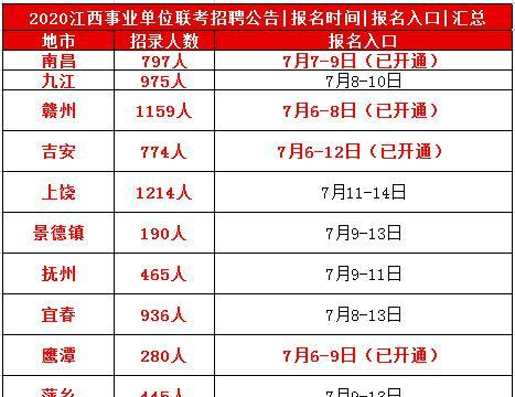 2020江西事业单位联考报名入口部分地市已开通「附全省汇总」