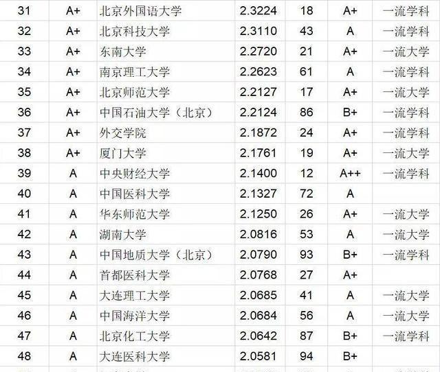 """中国大学本科毕业生质量排行!这所""""双非""""院校冲进前五!"""