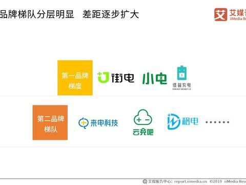 """小电抢跑""""共享充电宝第一股"""":腾讯红杉为重要股东,能否跑赢市场?"""