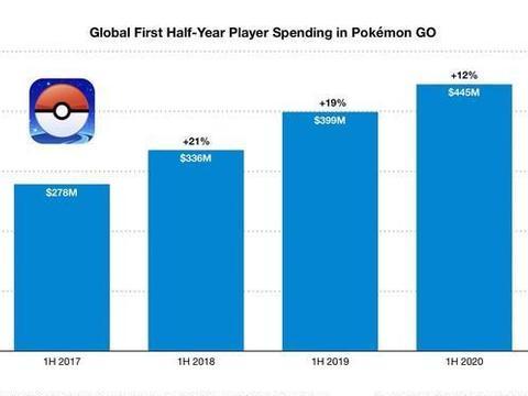 《宝可梦GO》推出四周年 全球总营收突破36亿美元