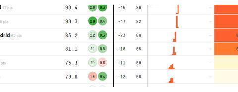 92%!皇马领先7分后夺冠概率暴涨,只有1最大障碍+最快6天后问鼎