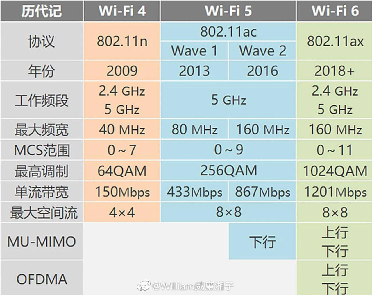 WiFi6的速度则是大幅度超过了现在的千兆水准……
