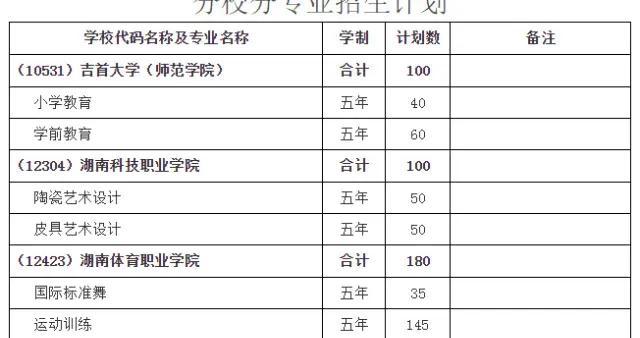 初中生可直接读大专 湖南五年制高职招生计划来了